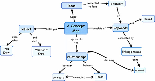 Concept mapping diagram