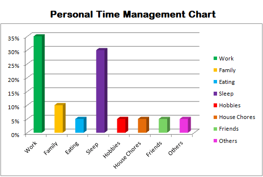 Another Way Of Seeing It. Another Example Of Effective Time Management  Charts ...