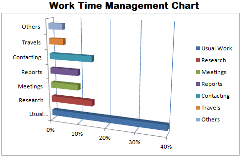 how to have good time management skills at work