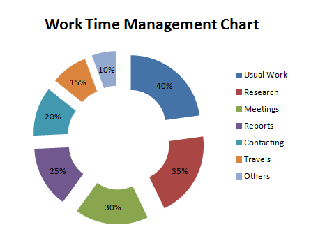 Time management charts for work sample