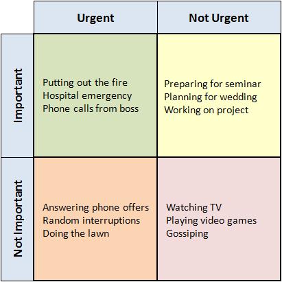 The Eisenhower method quadrants.