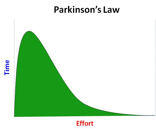 Parkinsons Law graphic representation