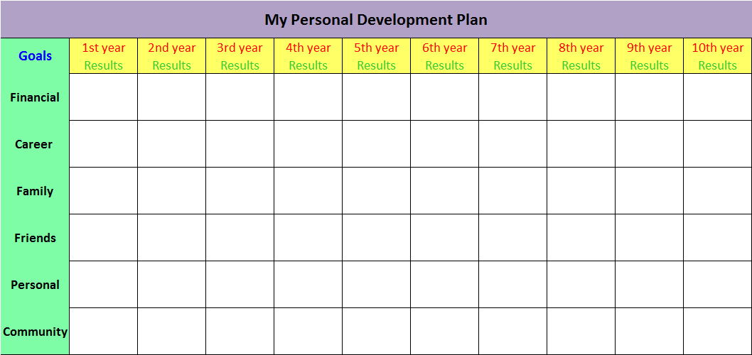 individual development plan sample Success
