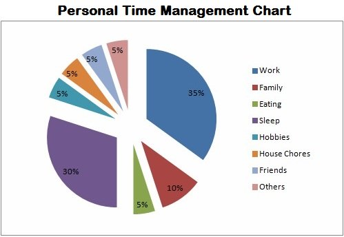An example of effective time management charts you can make